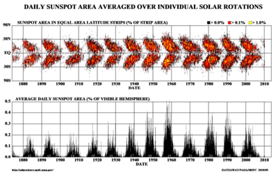 Sunspots 2010